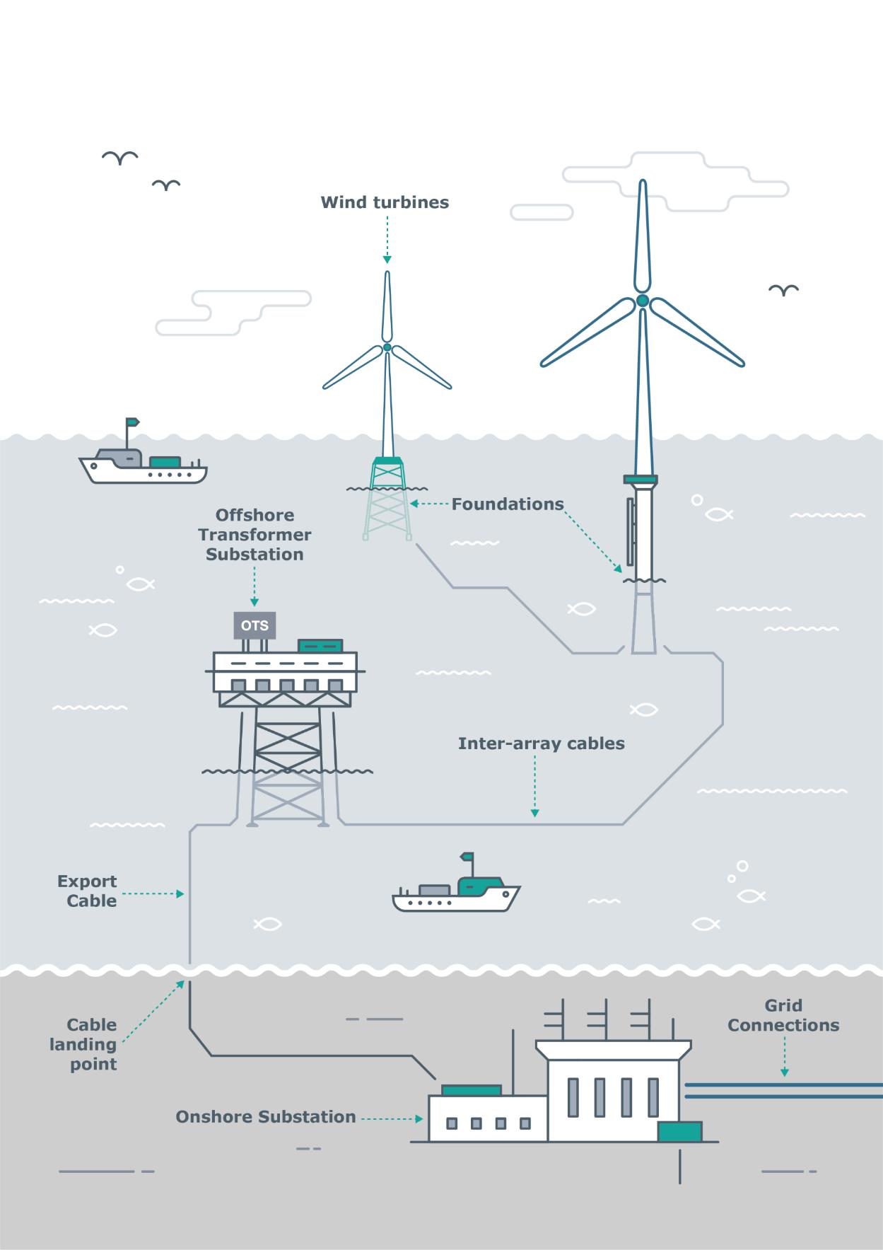 来自Cowi的风能项目图形