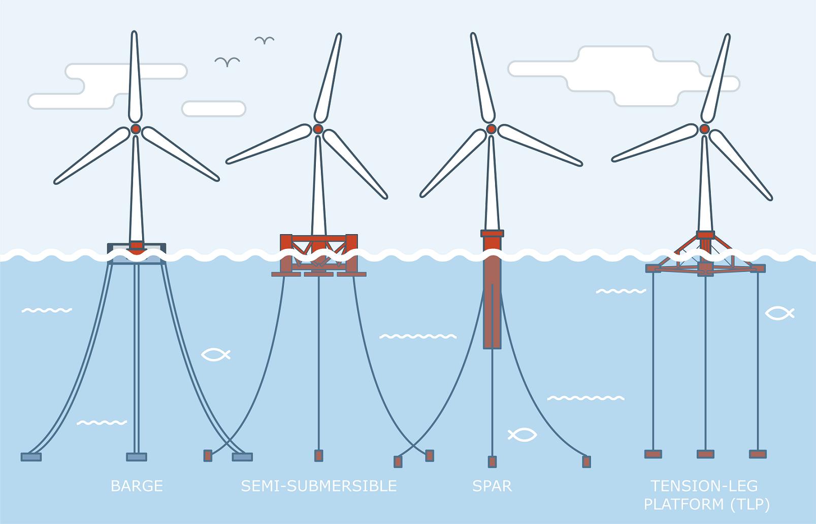 四种主要的FOW类型:(L-R)浮筒/驳船、半潜式浮筒、柱形浮筒和张力腿平台